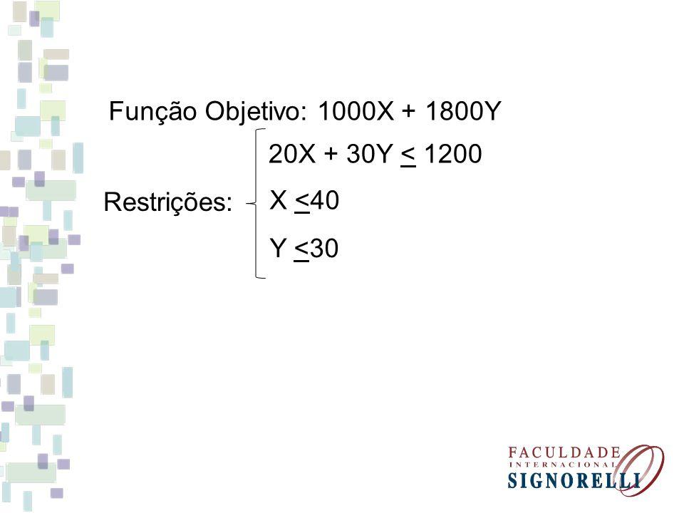 Função Objetivo: 1000X + 1800Y 20X + 30Y < 1200 Restrições: X <40 Y <30