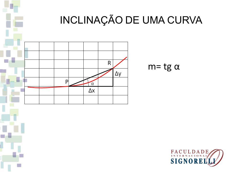 INCLINAÇÃO DE UMA CURVA