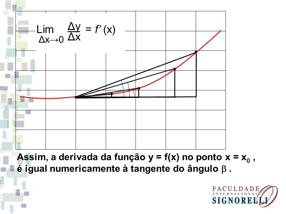 Lim = f' (x) Δx→0. Δy. Δx. • • • • • Assim, a derivada da função y = f(x) no ponto x = x0 ,