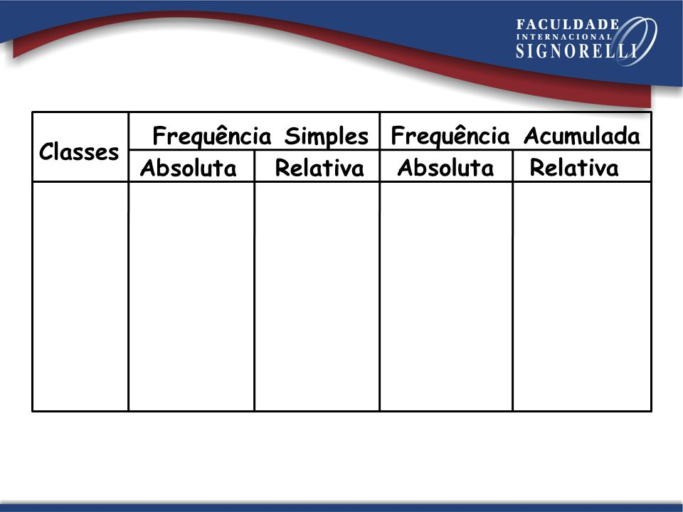 Classes Frequência Simples Absoluta Relativa Frequência Acumulada