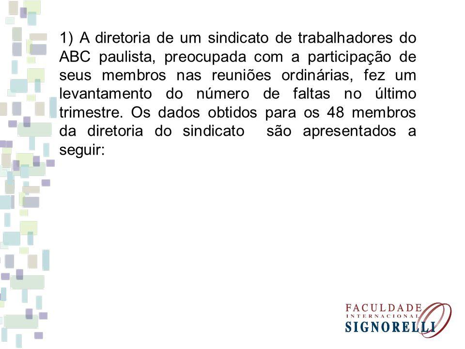 1) A diretoria de um sindicato de trabalhadores do ABC paulista, preocupada com a participação de seus membros nas reuniões ordinárias, fez um levantamento do número de faltas no último trimestre.