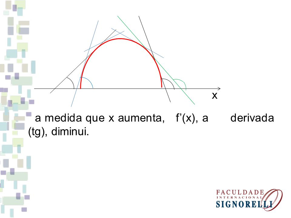 x a medida que x aumenta, f'(x), a derivada (tg), diminui.