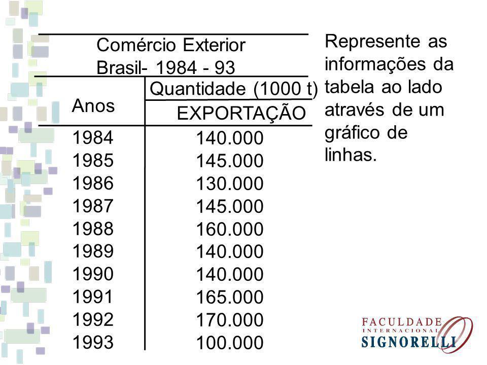 Represente as informações da. tabela ao lado através de um gráfico de linhas. Comércio Exterior. Brasil- 1984 - 93.