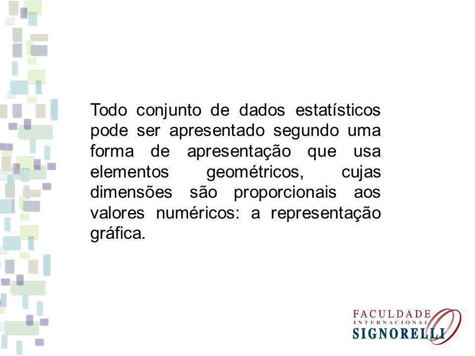 Todo conjunto de dados estatísticos pode ser apresentado segundo uma forma de apresentação que usa elementos geométricos, cujas dimensões são proporcionais aos valores numéricos: a representação gráfica.
