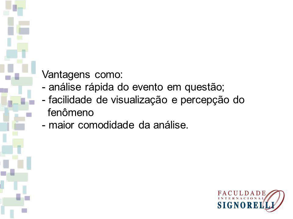 Vantagens como: análise rápida do evento em questão; facilidade de visualização e percepção do. fenômeno.