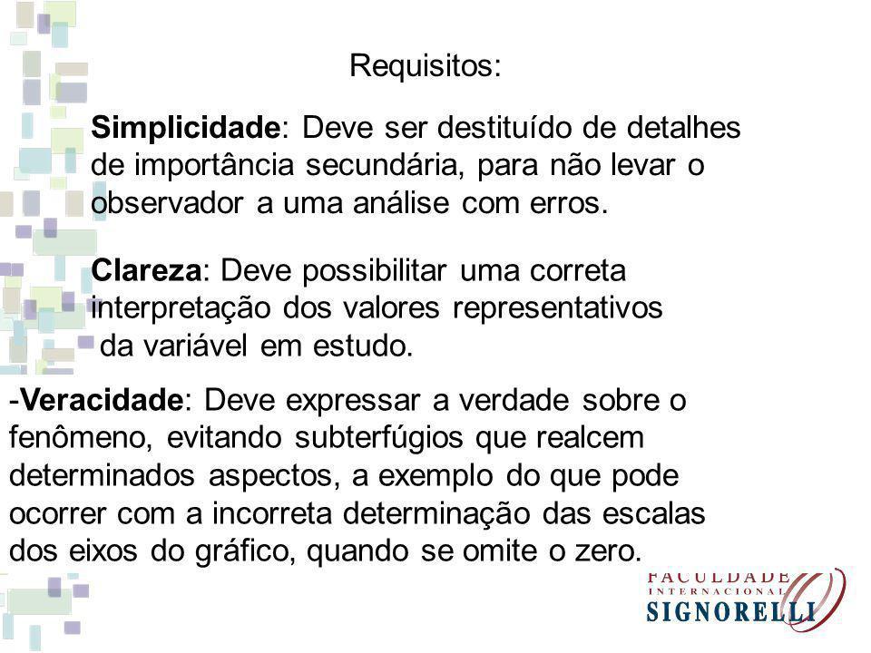 Requisitos: Simplicidade: Deve ser destituído de detalhes. de importância secundária, para não levar o.