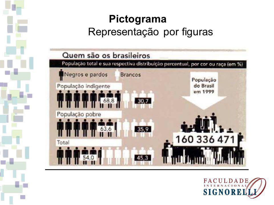 Pictograma Representação por figuras