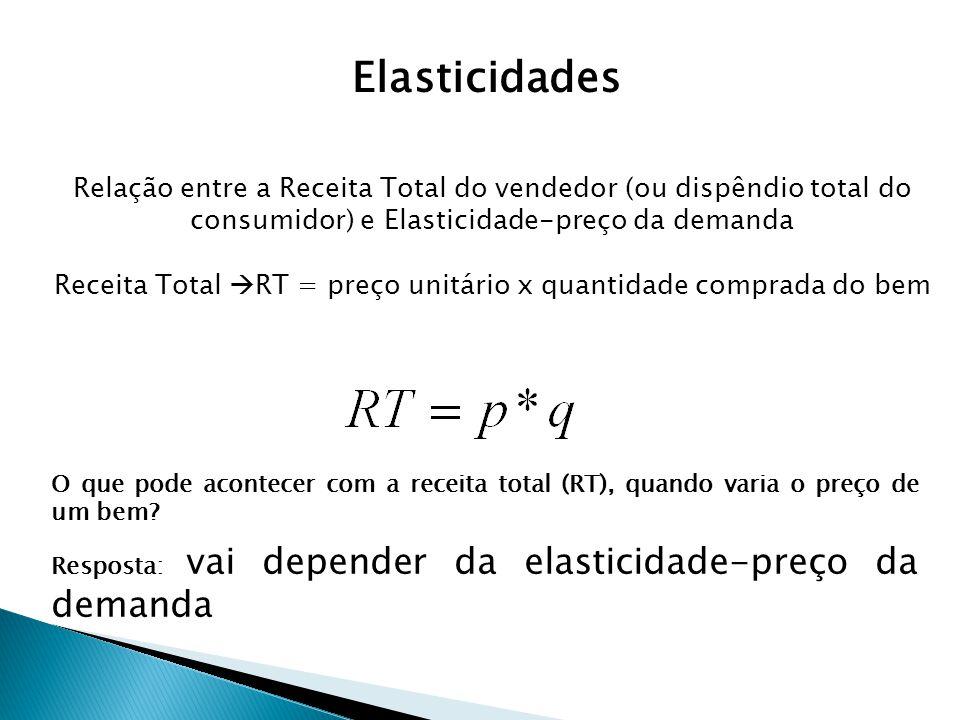 Elasticidades Relação entre a Receita Total do vendedor (ou dispêndio total do. consumidor) e Elasticidade-preço da demanda.