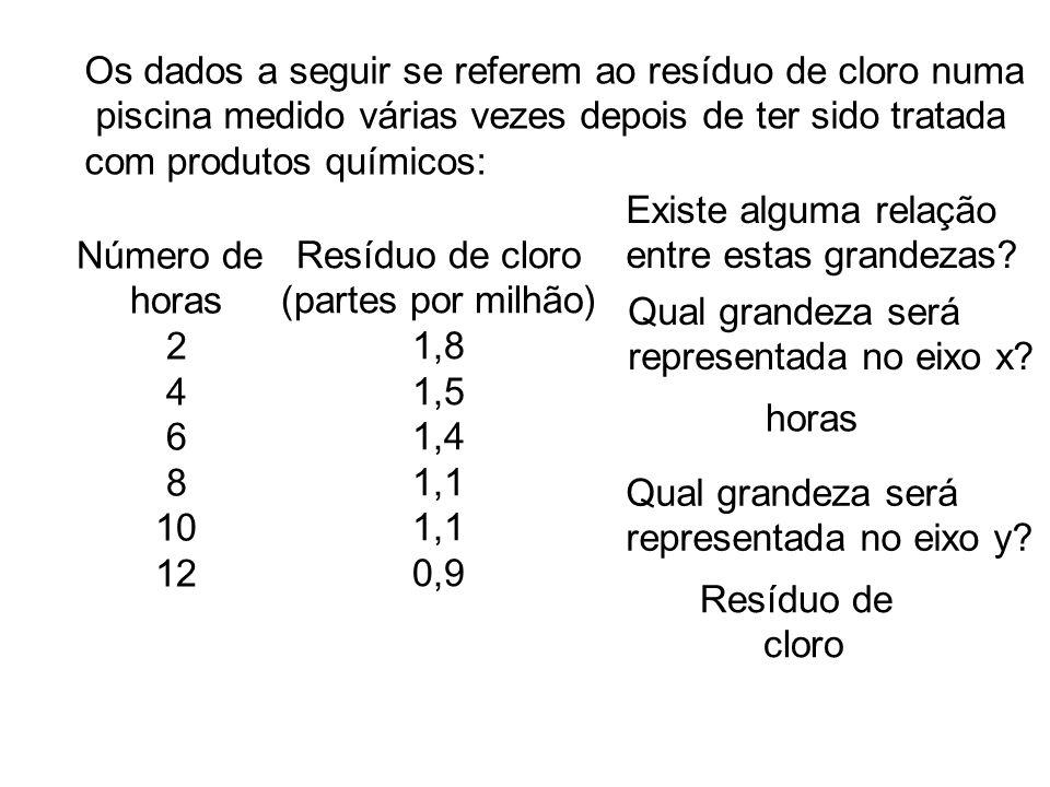 Os dados a seguir se referem ao resíduo de cloro numa