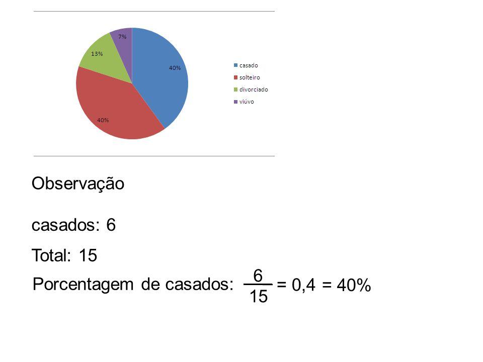 Observação casados: 6 Total: 15 6_ 15 Porcentagem de casados: = 0,4 = 40%