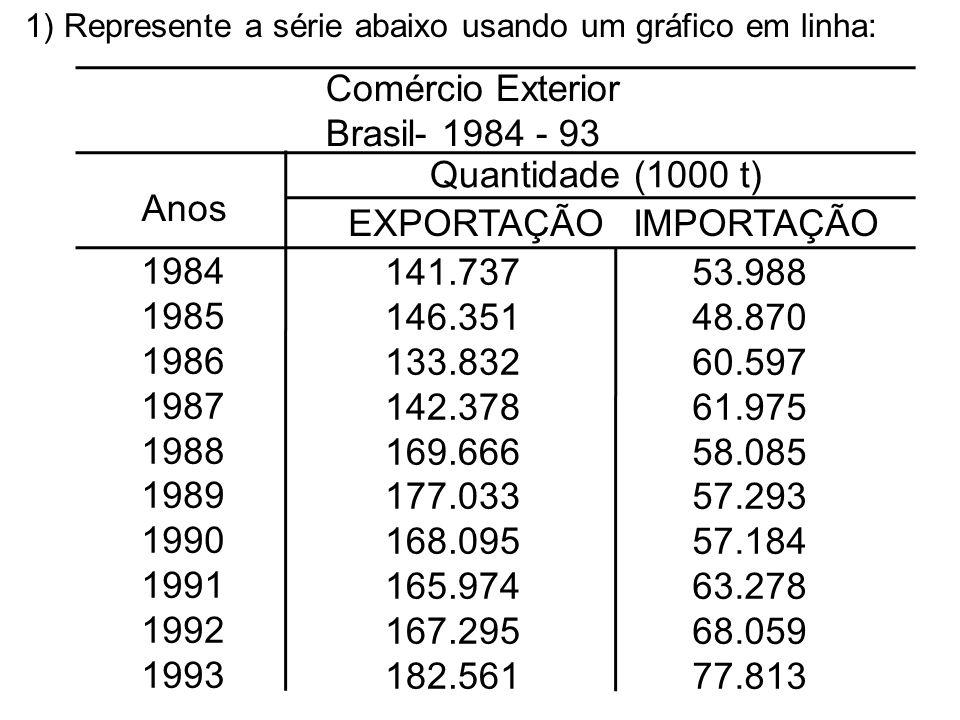 Comércio Exterior Brasil- 1984 - 93 Quantidade (1000 t) Anos