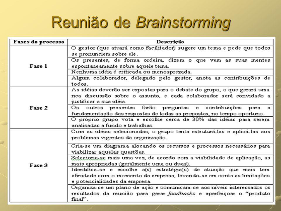 Reunião de Brainstorming