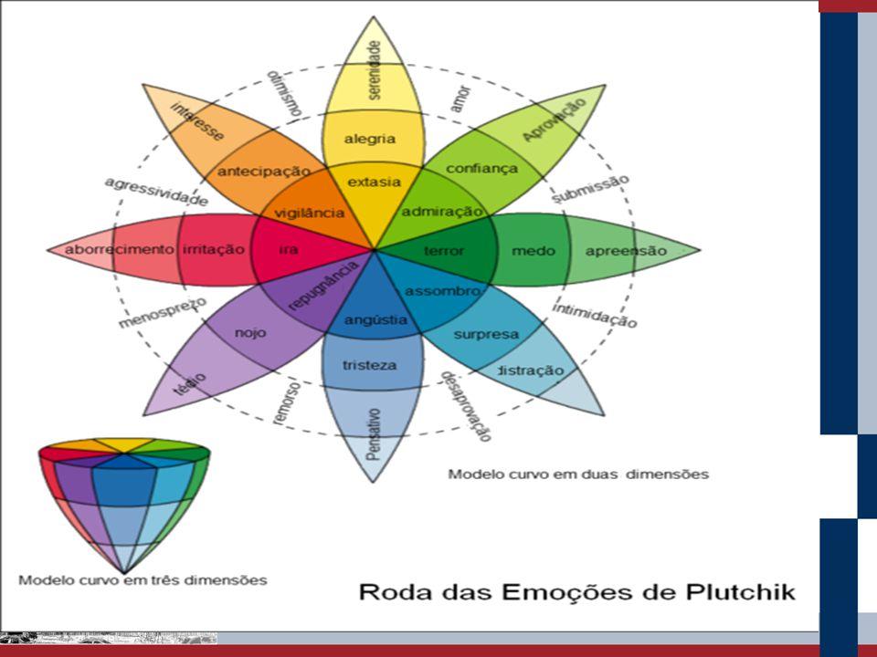 Emoções Secundárias – estados afetivos mais complexos que as emoções primárias.