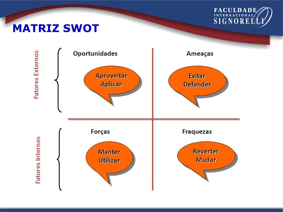 MATRIZ SWOT Oportunidades Ameaças Aproveitar Aplicar Evitar Defender