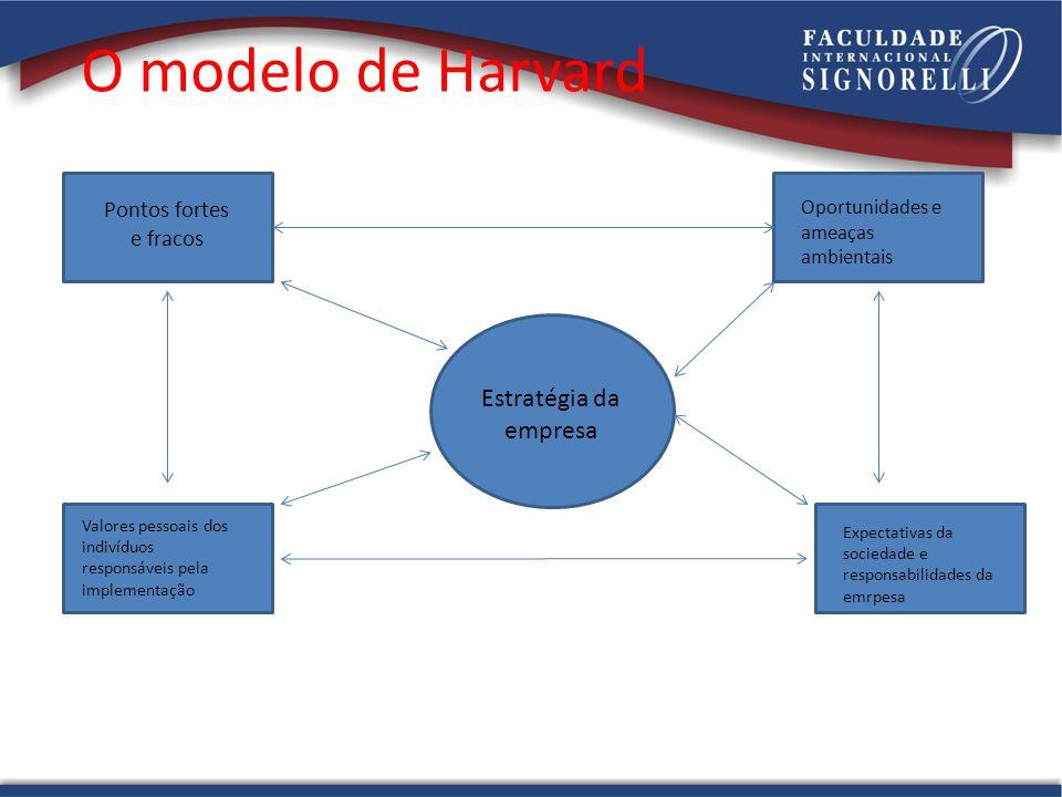 O modelo de Harvard Estratégia da empresa Pontos fortes e fracos