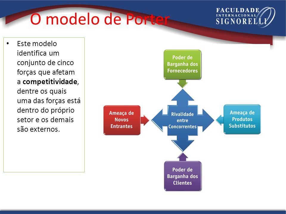 O modelo de Porter