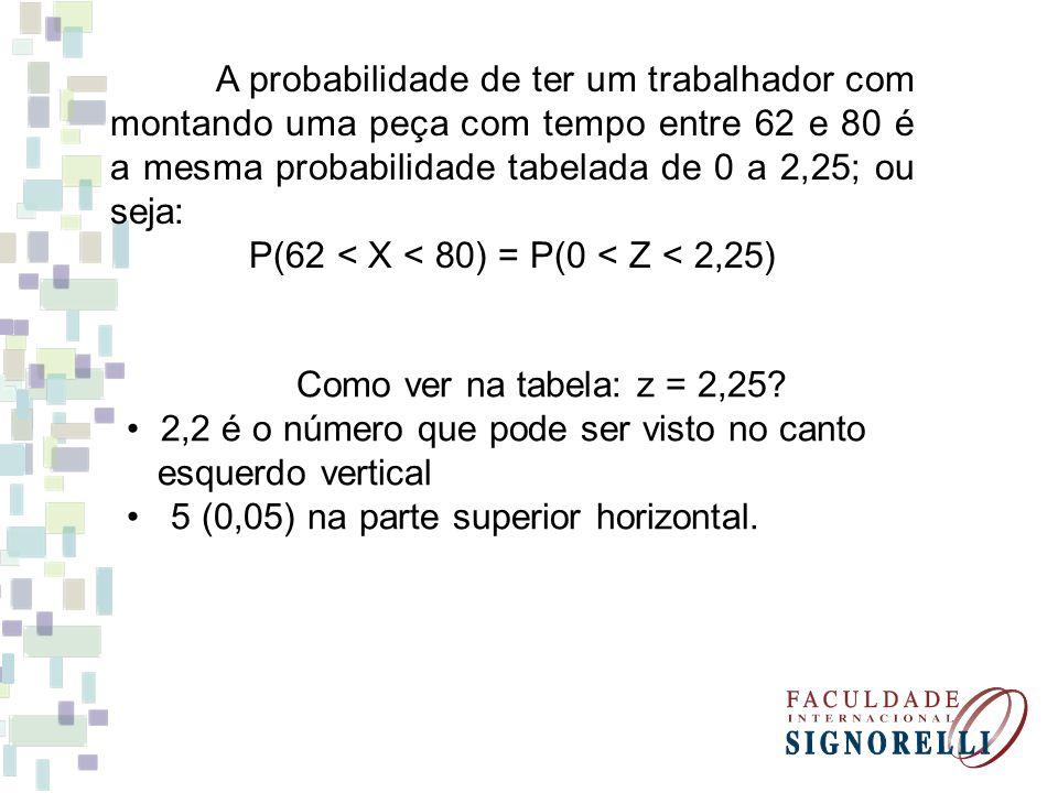 P(62 < X < 80) = P(0 < Z < 2,25)