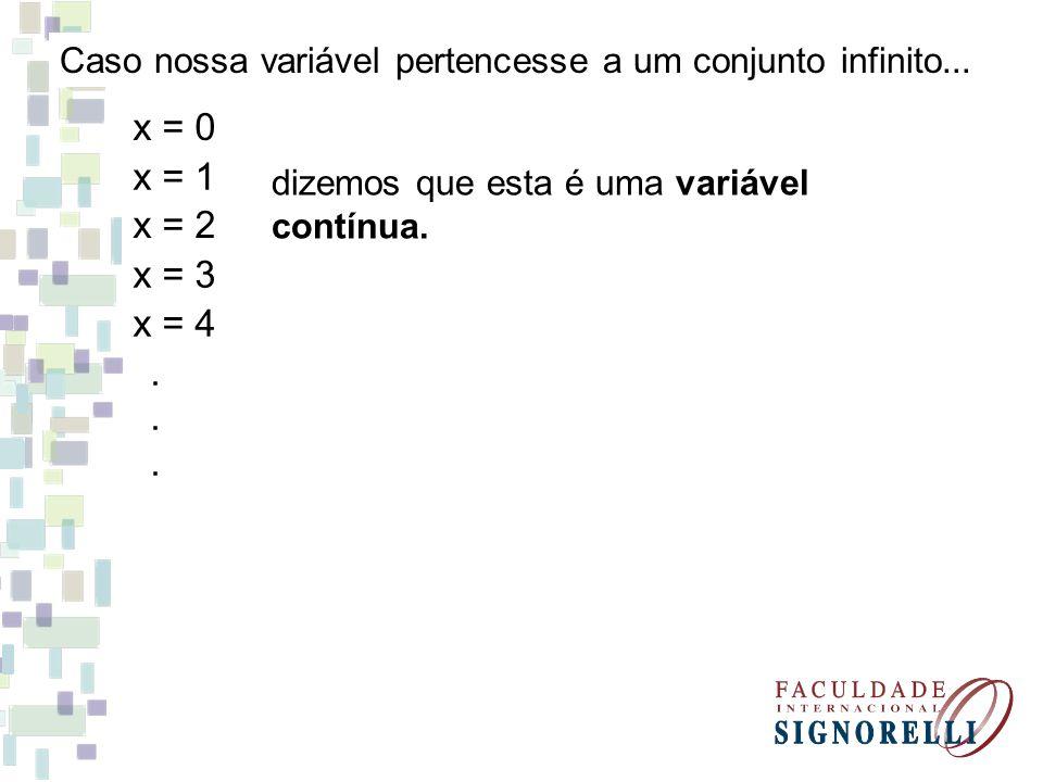 Caso nossa variável pertencesse a um conjunto infinito...