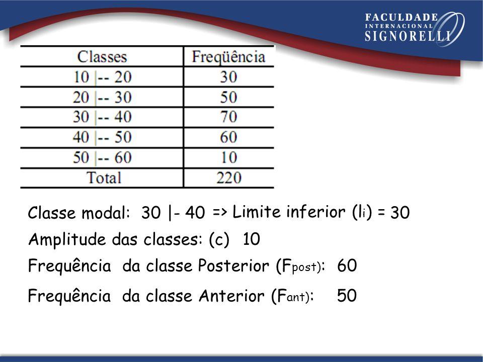 Classe modal: 30 |- 40. => Limite inferior (li) = 30. Amplitude das classes: (c) 10. Frequência da classe Posterior (Fpost):