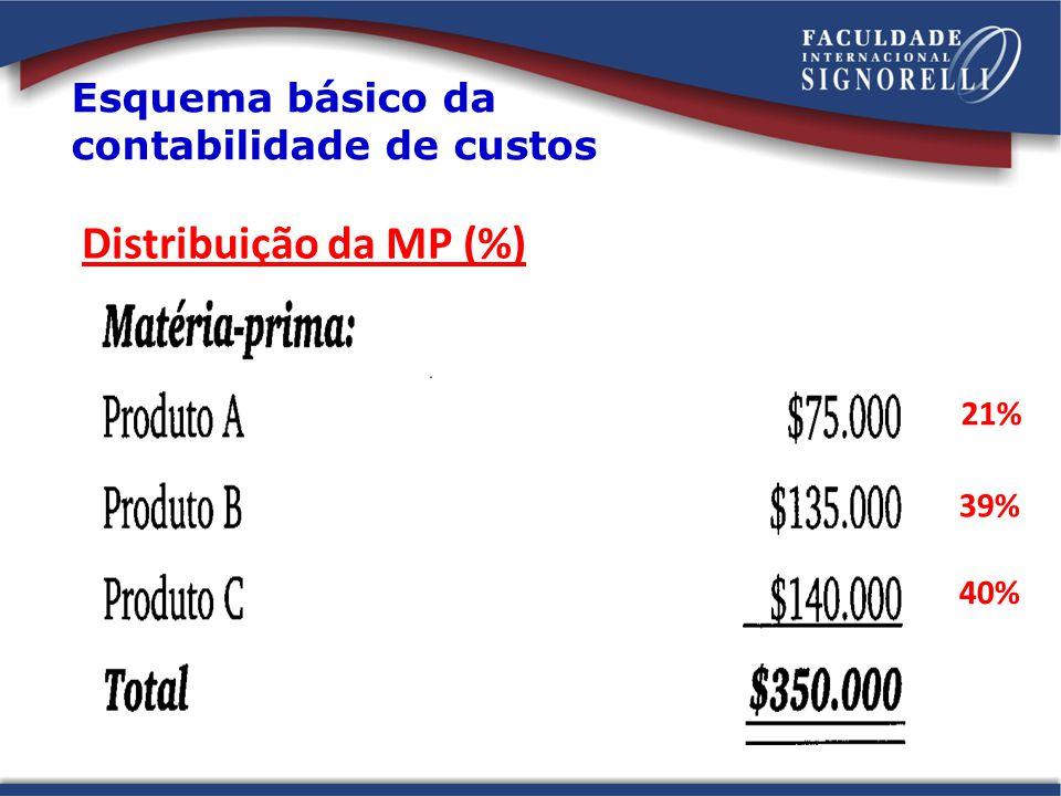 Distribuição da MP (%) Esquema básico da contabilidade de custos 21%