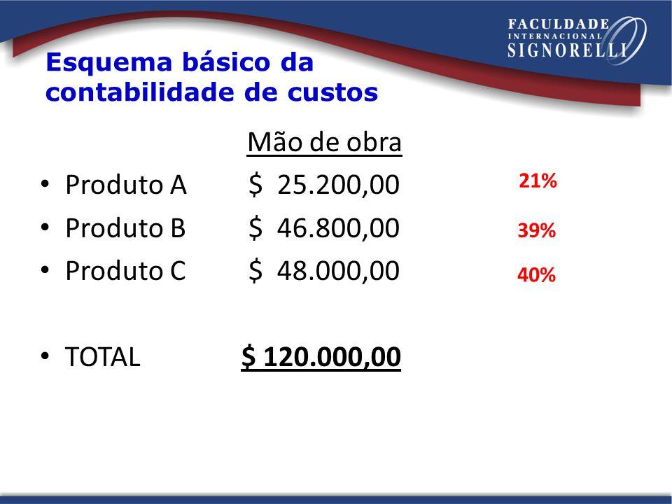 Mão de obra Produto A $ 25.200,00 Produto B $ 46.800,00