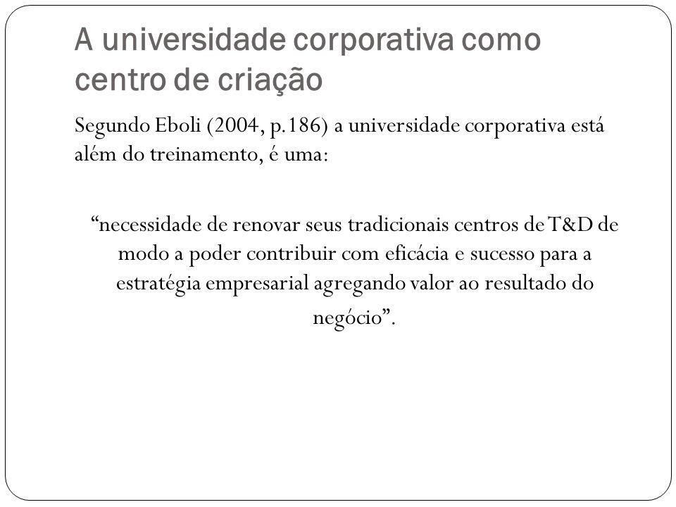 A universidade corporativa como centro de criação
