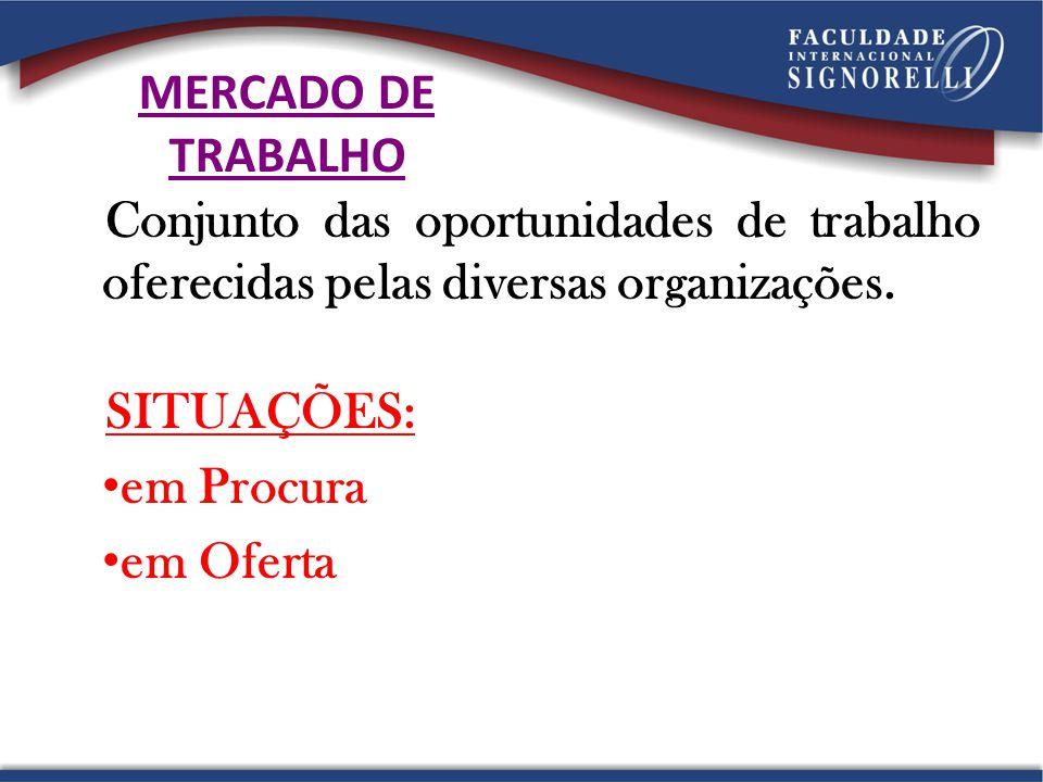 MERCADO DE TRABALHO Conjunto das oportunidades de trabalho oferecidas pelas diversas organizações. SITUAÇÕES: