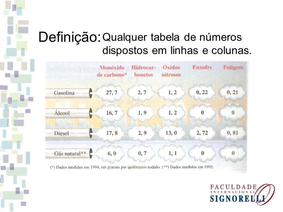 Definição: Qualquer tabela de números dispostos em linhas e colunas.