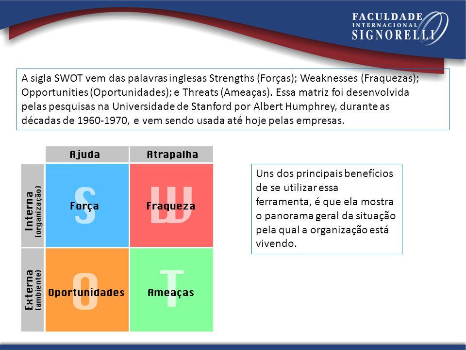 A sigla SWOT vem das palavras inglesas Strengths (Forças); Weaknesses (Fraquezas);