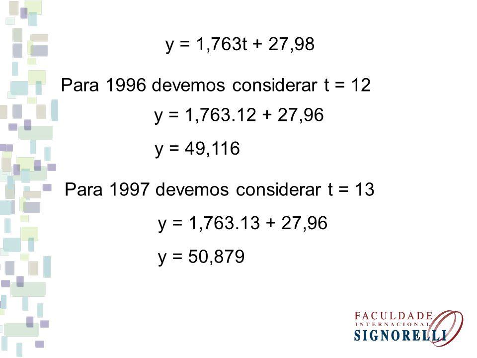 y = 1,763t + 27,98 Para 1996 devemos considerar t = 12. y = 1,763.12 + 27,96. y = 49,116. Para 1997 devemos considerar t = 13.