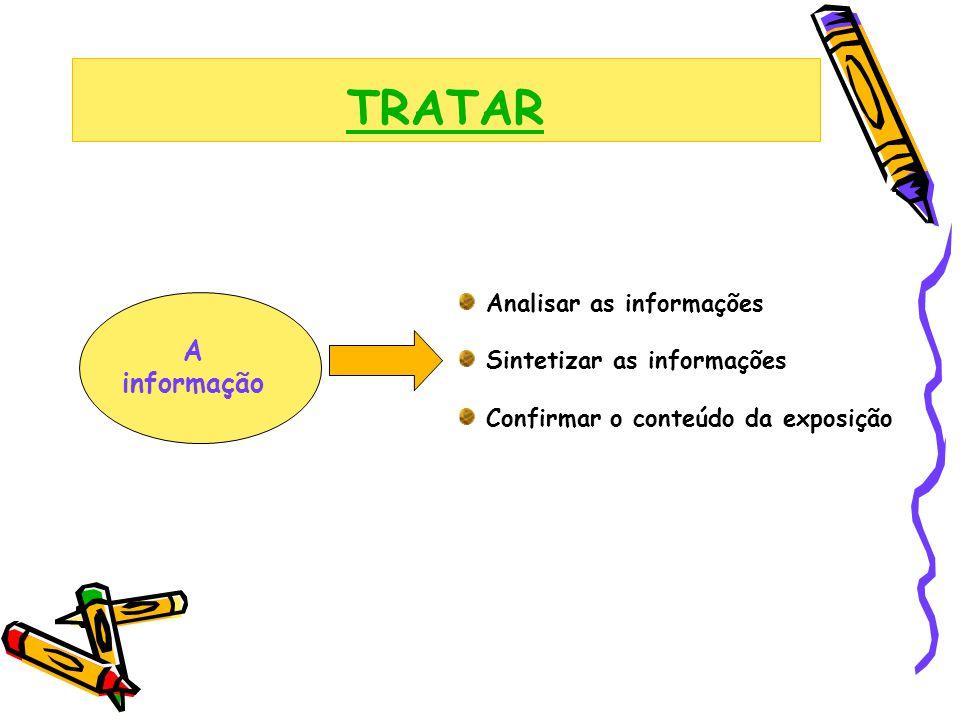 TRATAR A informação Analisar as informações Sintetizar as informações