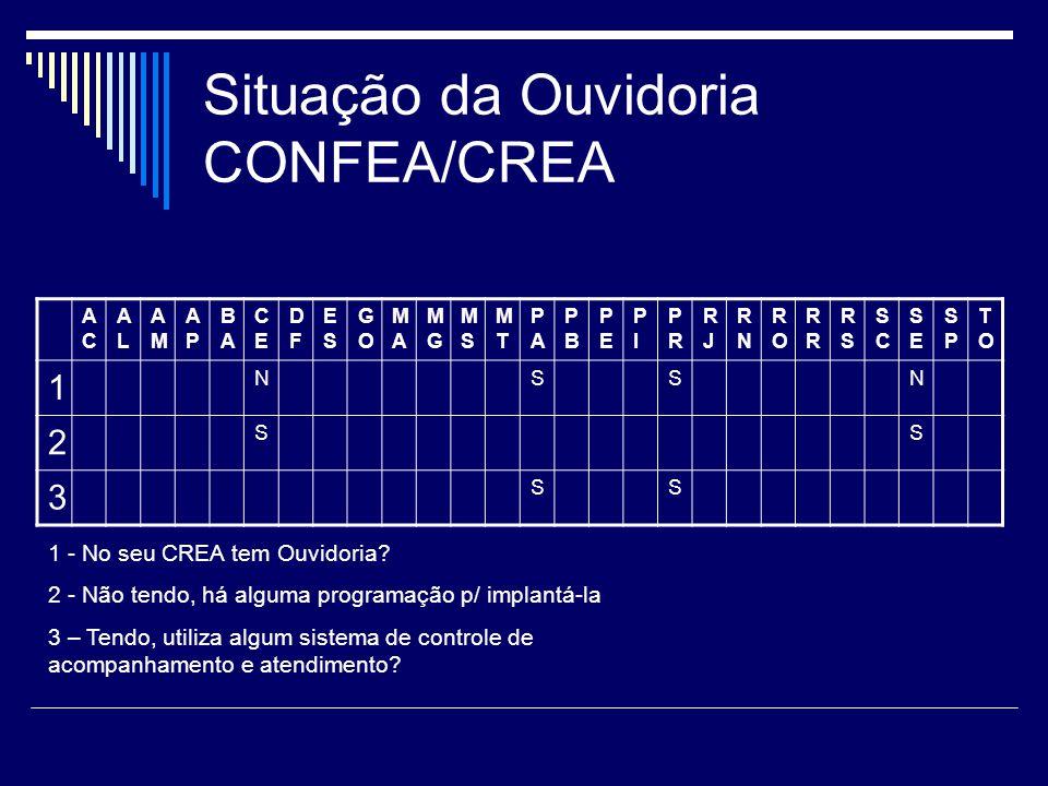 Situação da Ouvidoria CONFEA/CREA