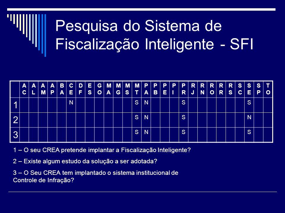 Pesquisa do Sistema de Fiscalização Inteligente - SFI
