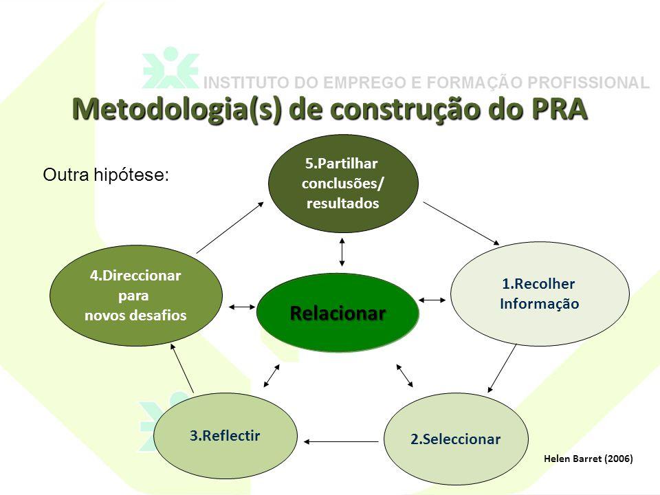 Metodologia(s) de construção do PRA