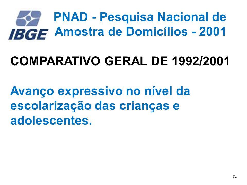 Amostra de Domicílios - 2001 COMPARATIVO GERAL DE 1992/2001