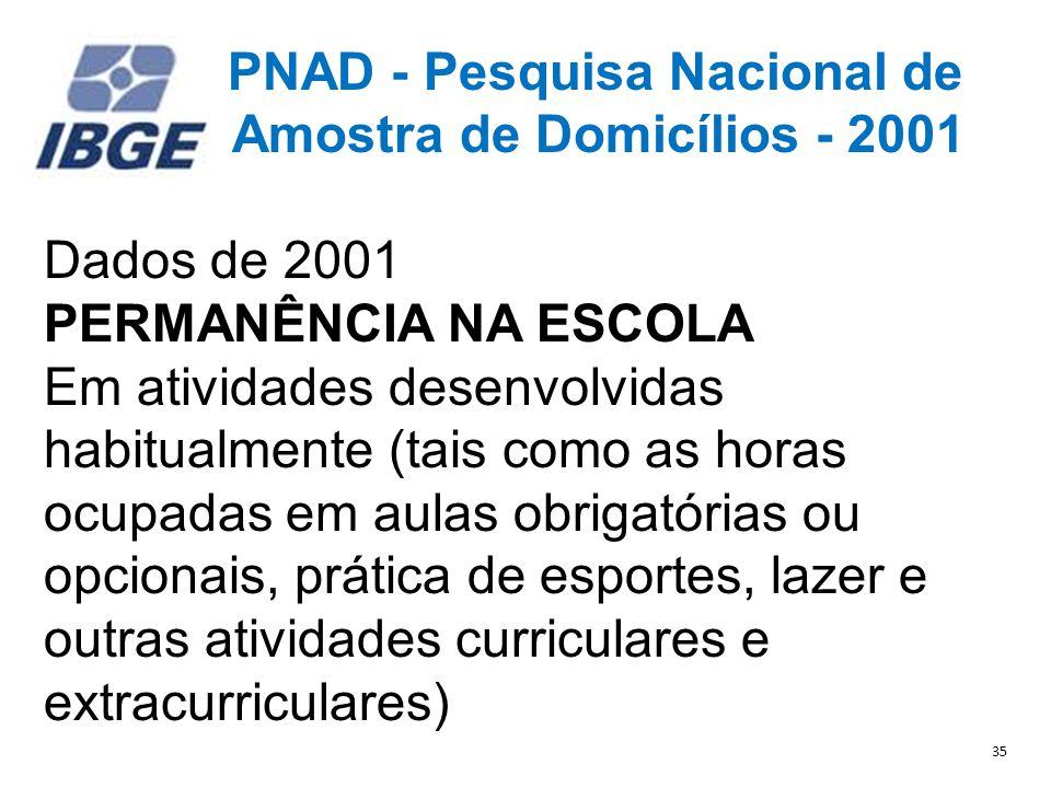 Amostra de Domicílios - 2001 Dados de 2001 PERMANÊNCIA NA ESCOLA