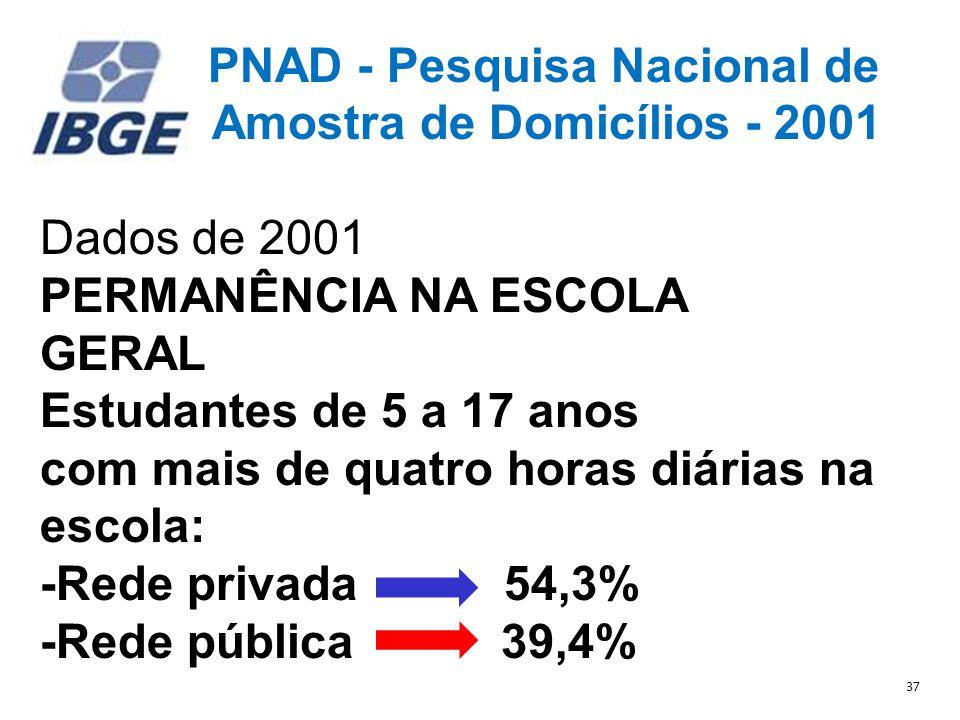 Amostra de Domicílios - 2001 Dados de 2001 PERMANÊNCIA NA ESCOLA GERAL