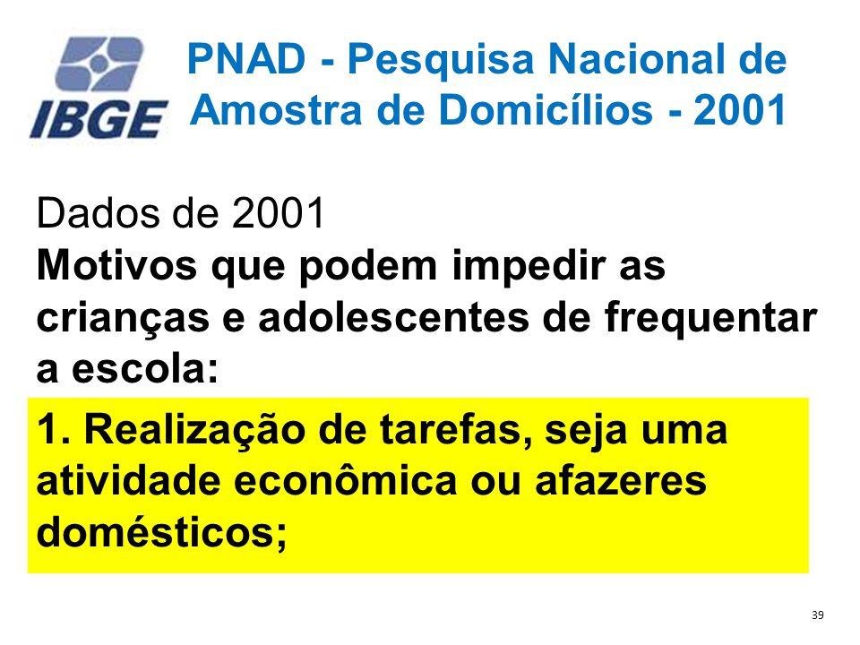 Amostra de Domicílios - 2001 Dados de 2001