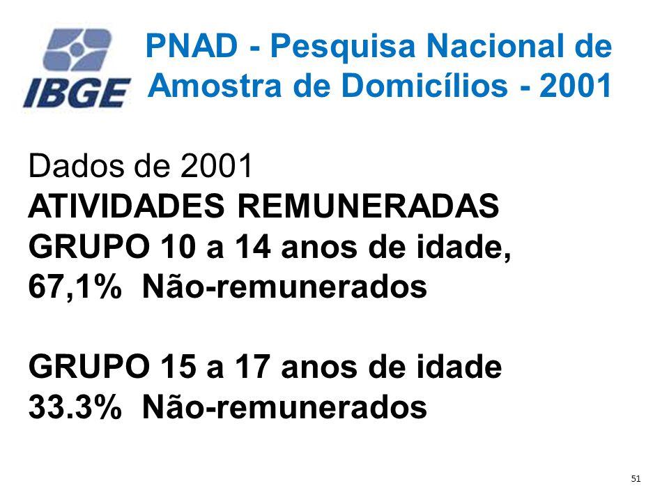 Amostra de Domicílios - 2001 Dados de 2001 ATIVIDADES REMUNERADAS