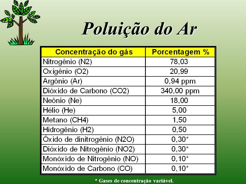 Poluição do Ar * Gases de concentração variável.