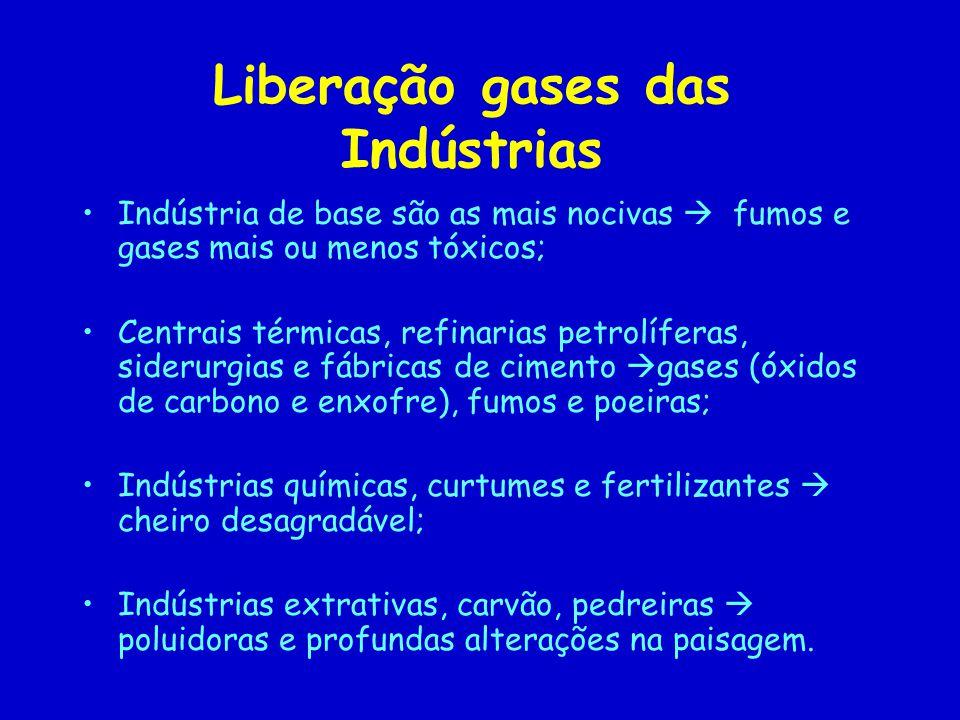 Liberação gases das Indústrias