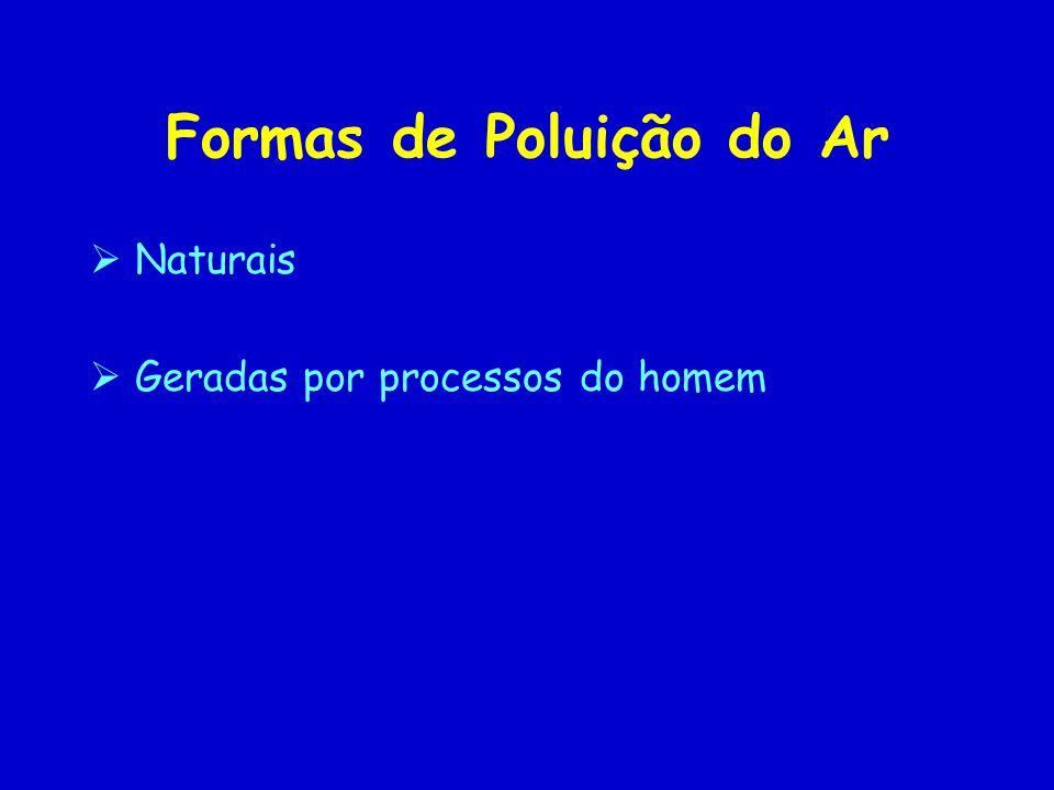 Formas de Poluição do Ar