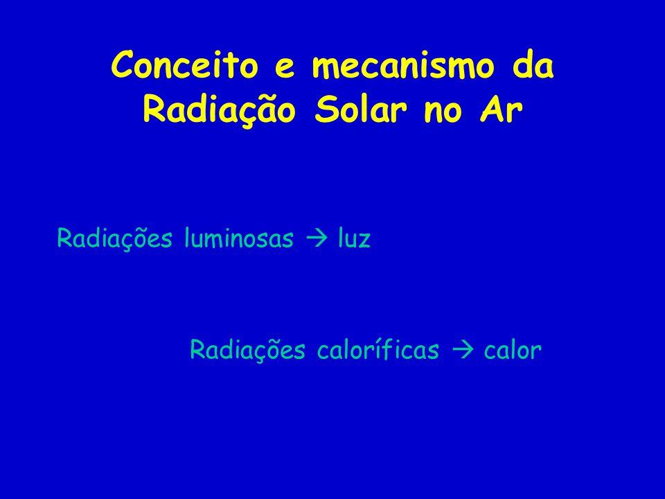 Conceito e mecanismo da Radiação Solar no Ar