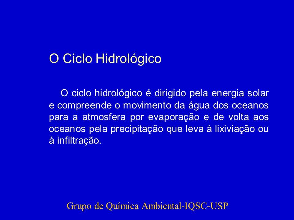 O Ciclo Hidrológico