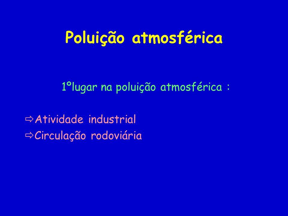 1ºlugar na poluição atmosférica :