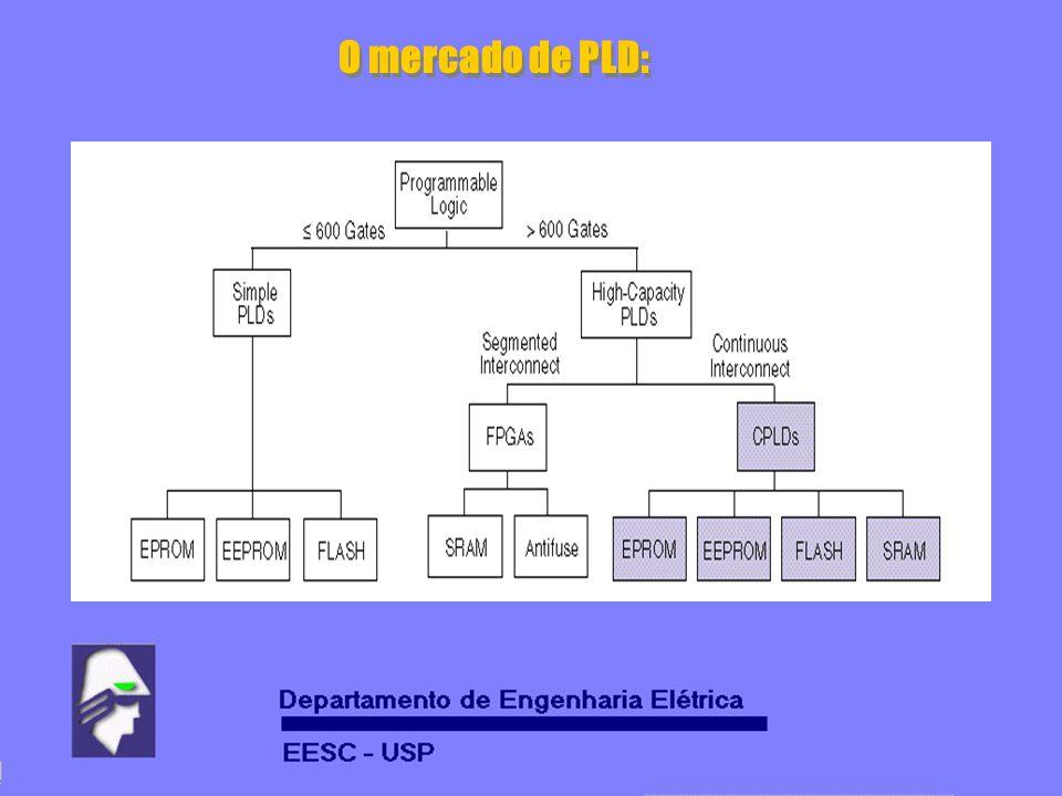 O mercado de PLD: