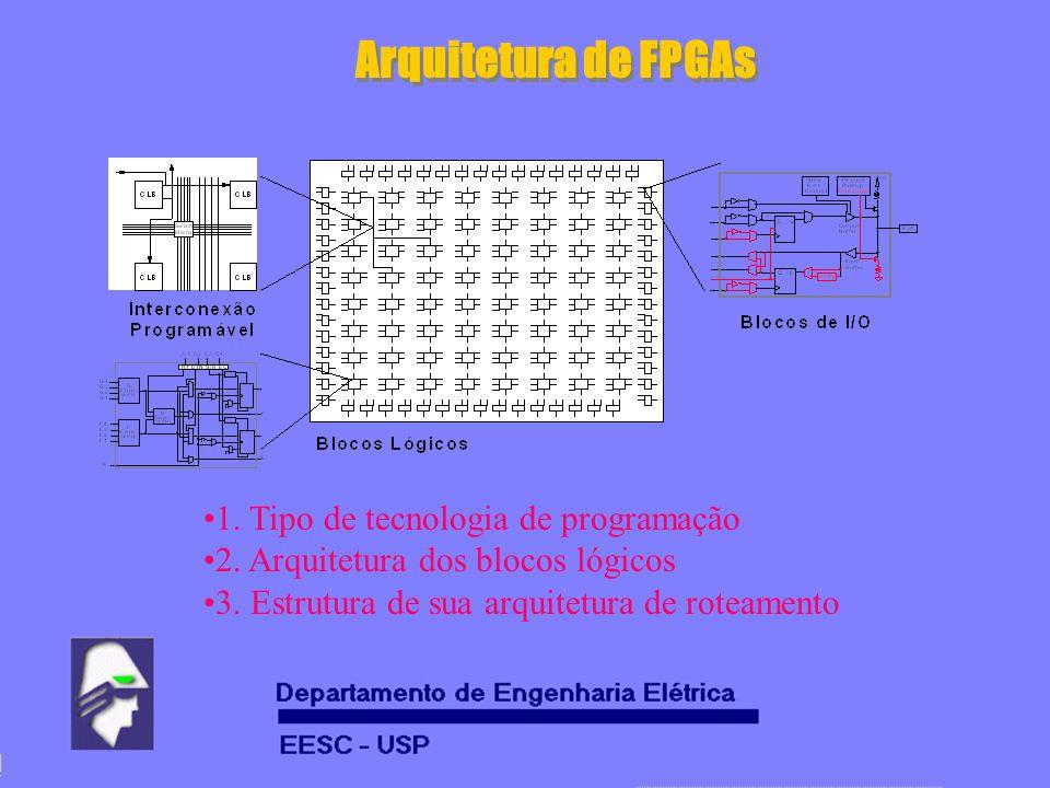 Arquitetura de FPGAs 1. Tipo de tecnologia de programação