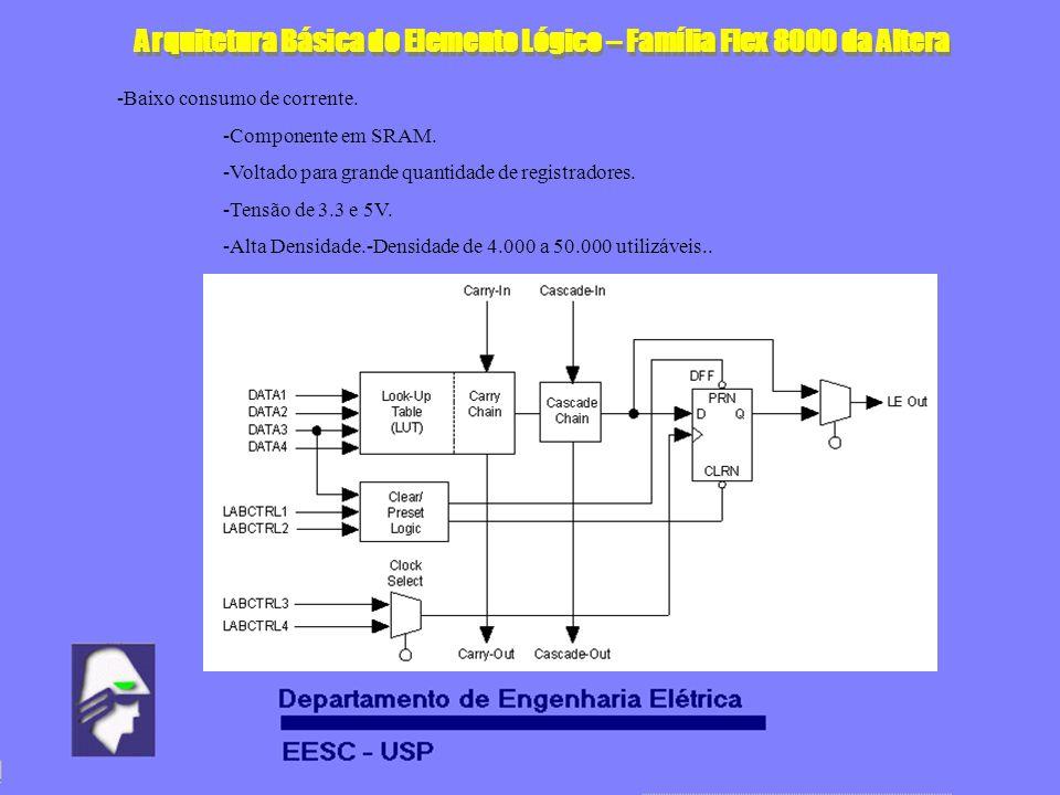 Arquitetura Básica do Elemento Lógico – Família Flex 8000 da Altera