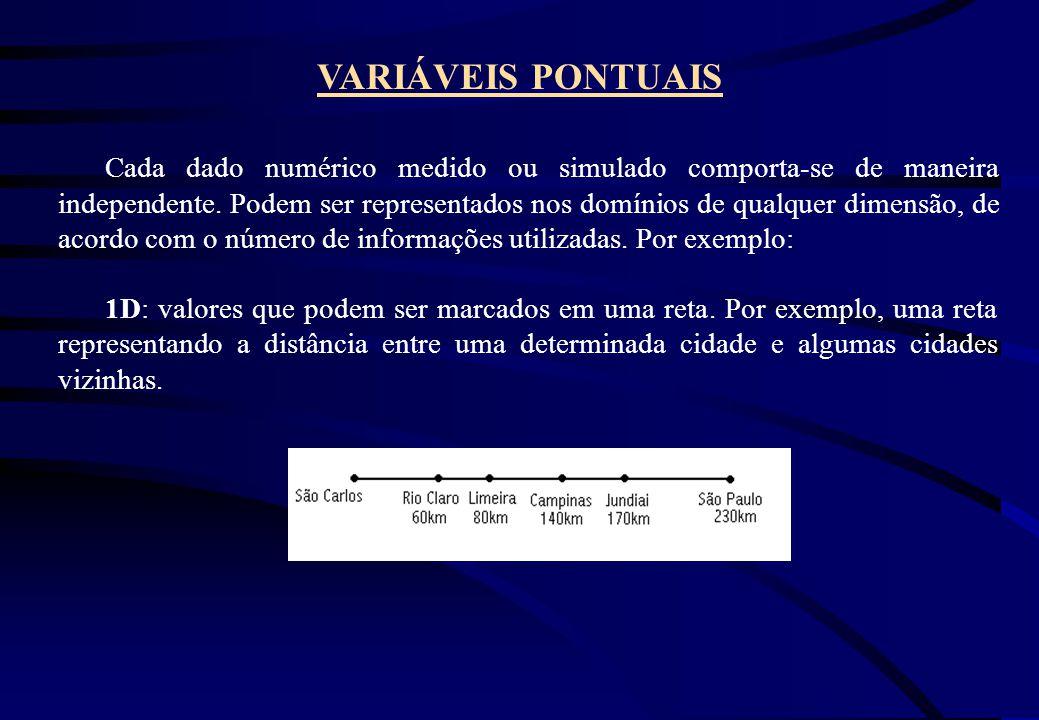 VARIÁVEIS PONTUAIS