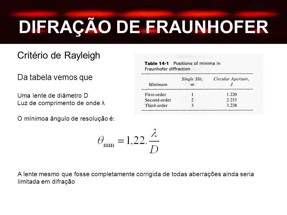 DIFRAÇÃO DE FRAUNHOFER